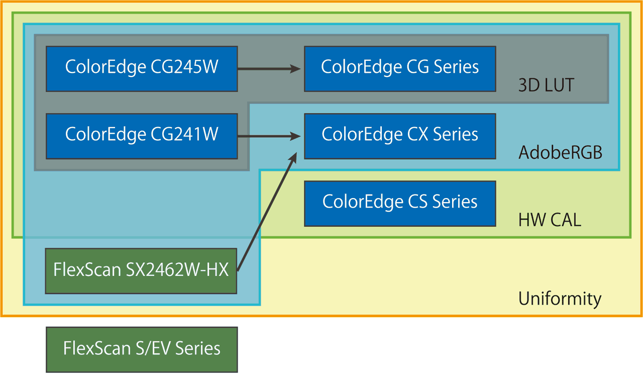 ColorEdge series lineup